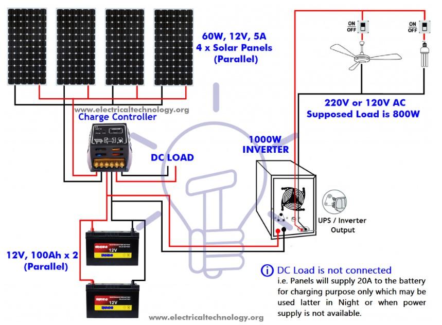 نصب پنل خورشیدی