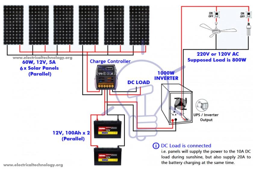 آموزش نصب پنل خورشیدی